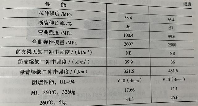 阻燃PC/ABS合金性能表