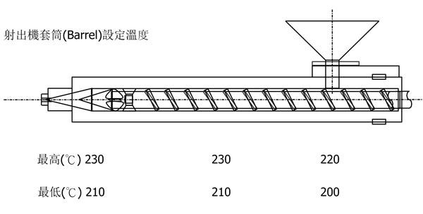 奇美一般级AS树脂PN-128的用途及其建议加工条件
