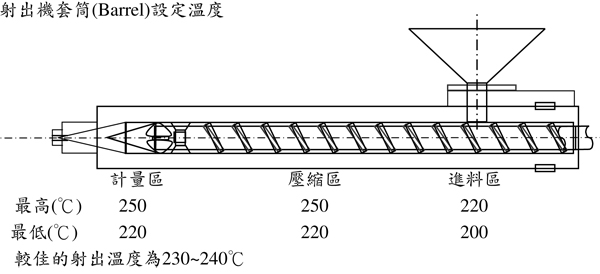 台湾奇美透明级ABS PA-758的用途及其建议加工条件