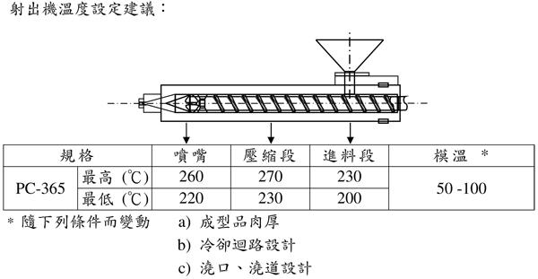 通用级PC/ABS合金台湾奇美PC-365的用途及加工建议条件