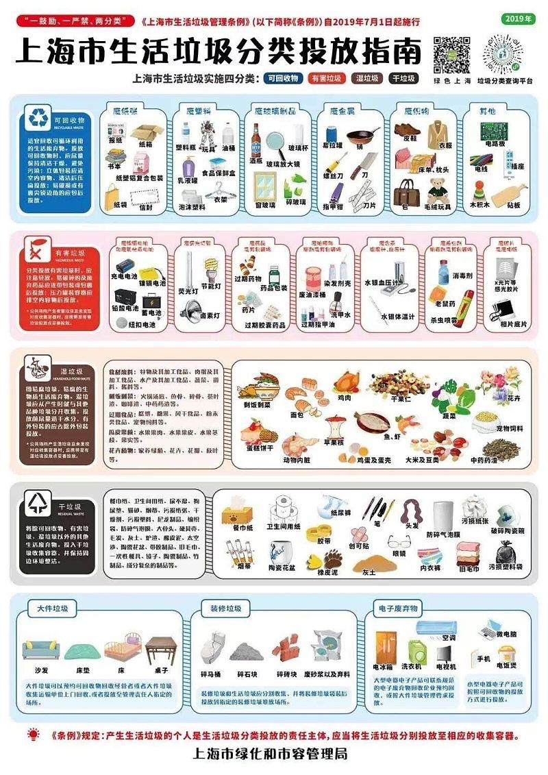 上海市生活垃圾管理条例,垃圾桶的热销对改性塑料市场带来机遇