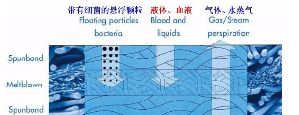 熔喷布过滤原理--中新华美改性塑料