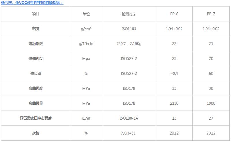 低气味、低VOC聚丙烯汽车专用料性能指标