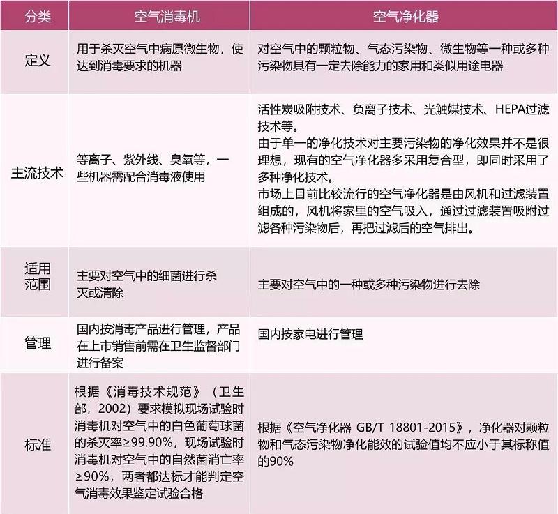 空气消毒机与空气净化器的主要区别在哪儿?--中新华美改性塑料