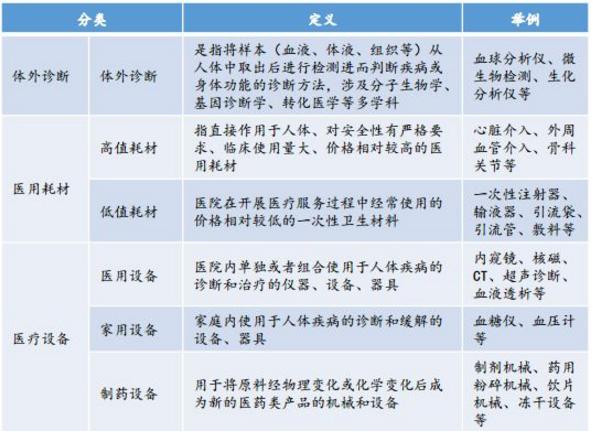 医疗器械分类