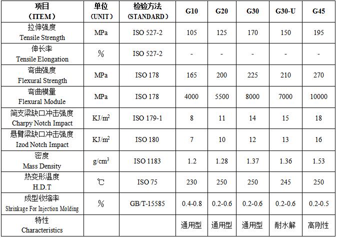 常用的玻璃纤维增强尼龙66产品型号