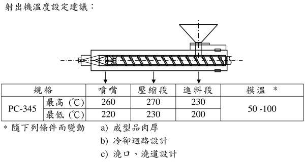 台湾奇美一般级PC/ABS合金PC-345的特性用途及加工建议条件