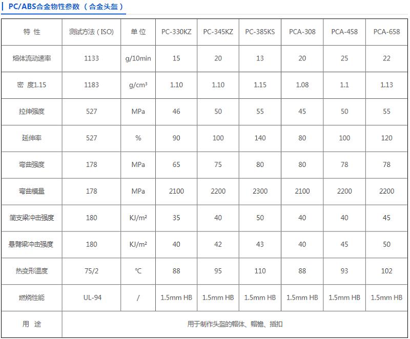 中新华美PC/ABS安全头盔专用料
