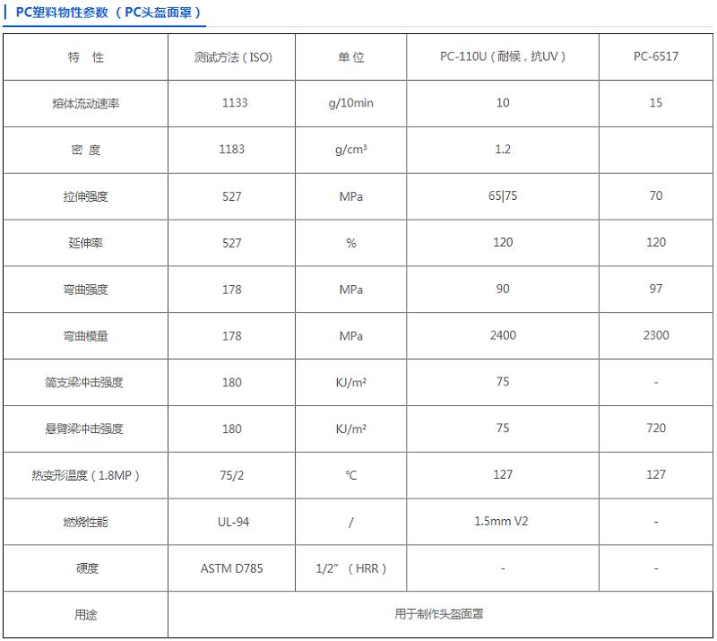 中新华美PC安全头盔专用料