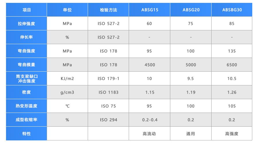青岛中新华美玻纤增强ABS性能指标