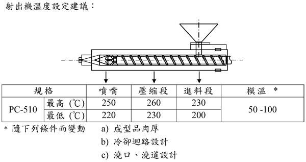 台湾奇美无卤阻燃PC/ABS合金PC-510的特性用途及加工建议条件