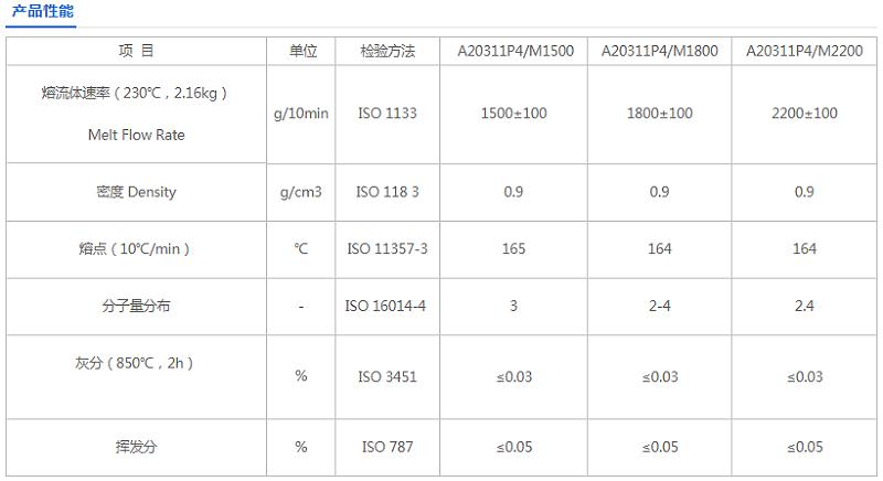 青岛中新华美自主研发的聚丙烯熔喷材料