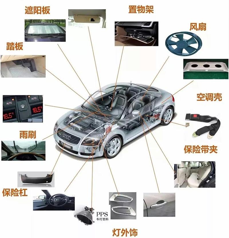 改性塑料在汽车领域的部分应用
