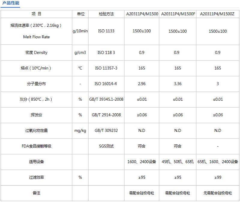 聚丙烯熔喷料生产厂家哪家好 --青岛中新华美