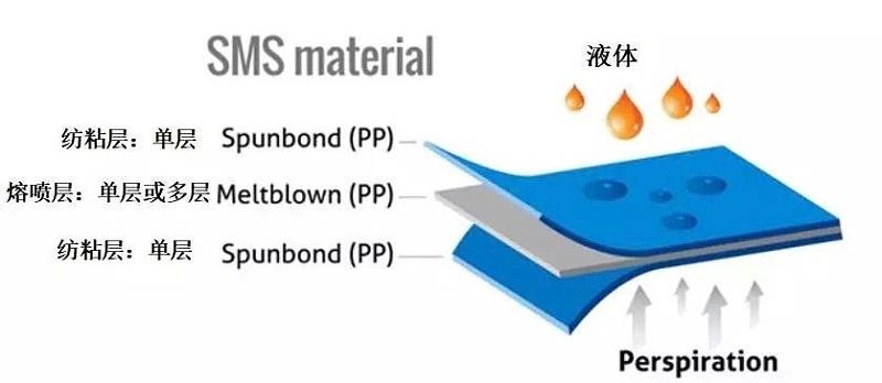 SMS无纺布结构示意图