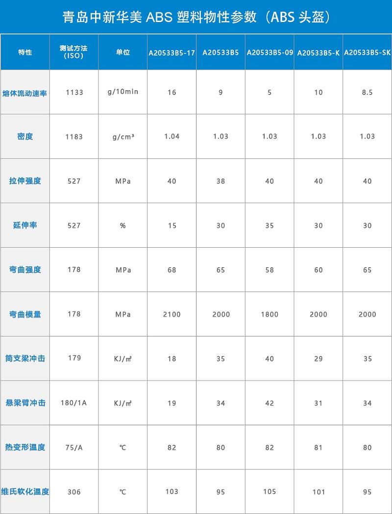 青岛中新华美ABS头盔料物性表