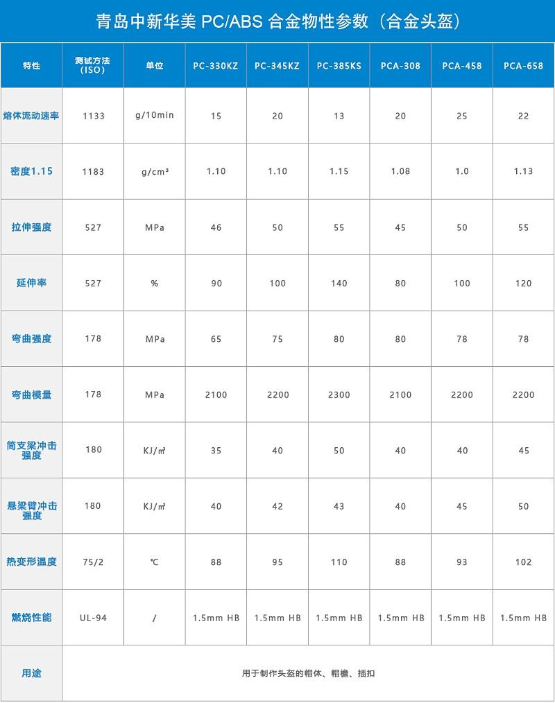 青岛中新华美PCABS合金头盔料物性表