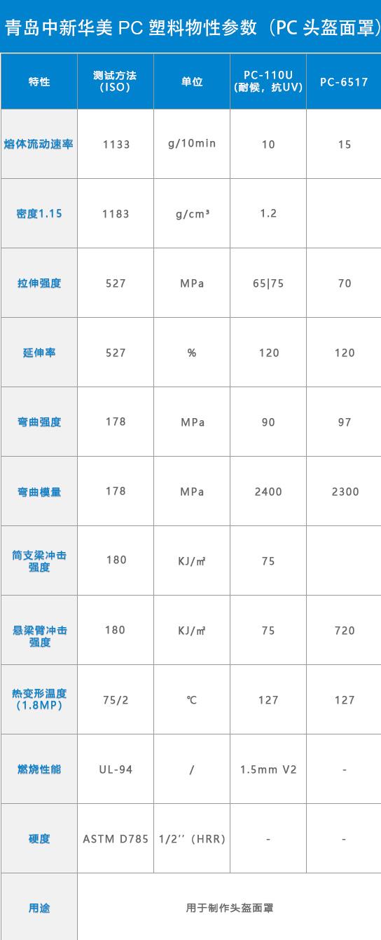 青岛中新华美PC安全头盔专用料物性表