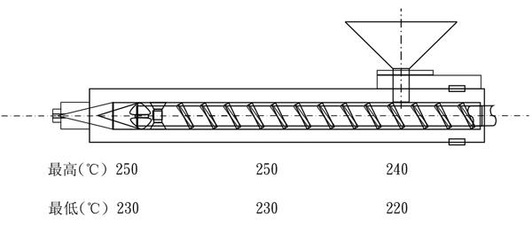 奇美耐热级ABS D-2200的用途及其加工条件