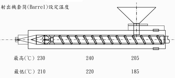 奇美亚克力CM-205的用途及其建议加工条件