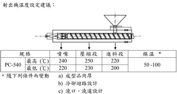 台湾奇美防火级PC/ABS合金PC-540的特性用途及加工建议条件