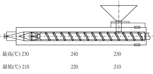 详解高耐化学性AS成形品打火机专用材料奇美D-168的加工建议条件
