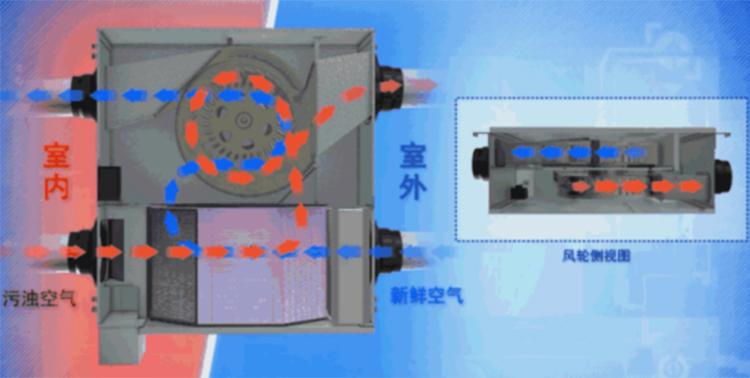 全热交换器工作原理