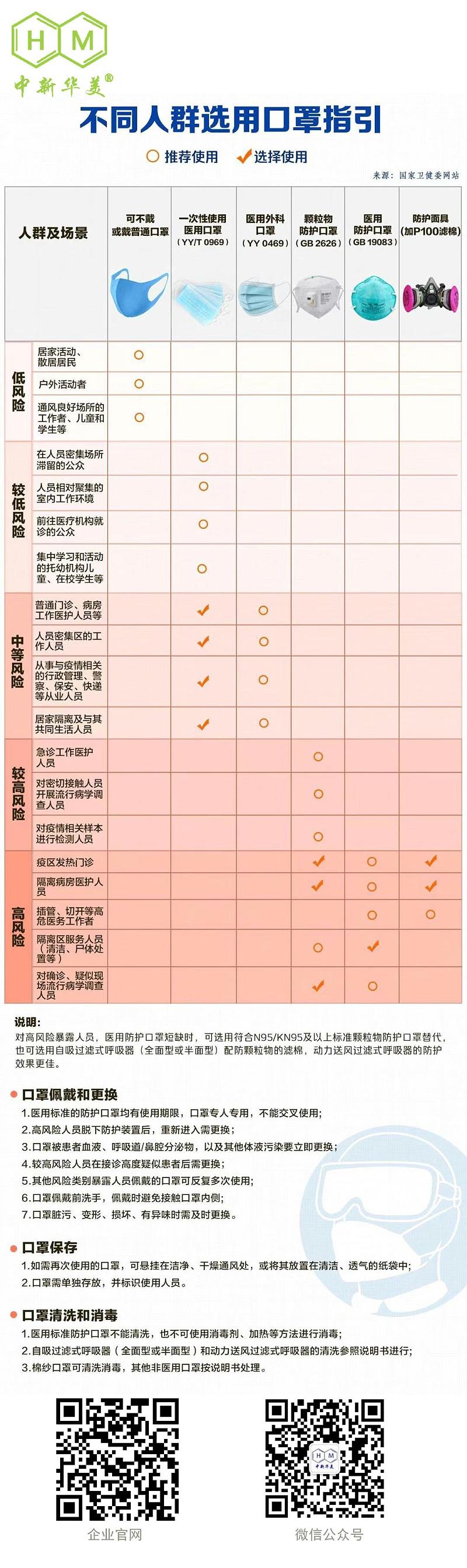 青岛中新华美塑料有限公司温馨提示:不同人群选用口罩指引